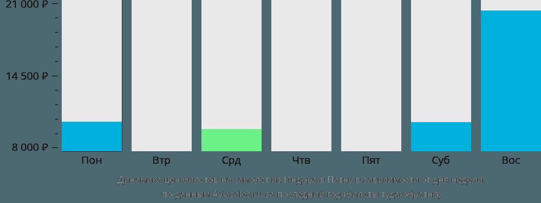 Динамика цен билетов на самолёт из Индора в Патну в зависимости от дня недели