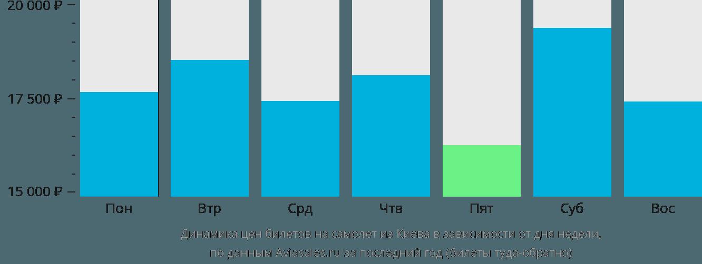 Динамика цен билетов на самолет из Киева в зависимости от дня недели