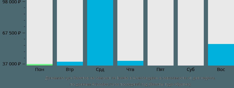 Динамика цен билетов на самолет из Киева в Александрию в зависимости от дня недели