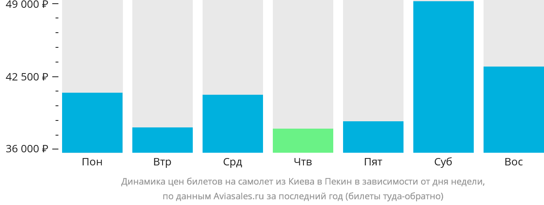 Динамика цен билетов на самолёт из Киева в Пекин в зависимости от дня недели