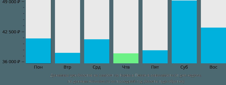 Динамика цен билетов на самолет из Киева в Пекин в зависимости от дня недели