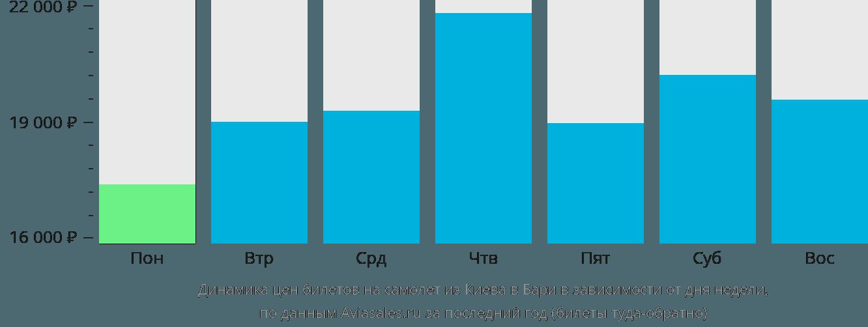 Динамика цен билетов на самолет из Киева в Бари в зависимости от дня недели