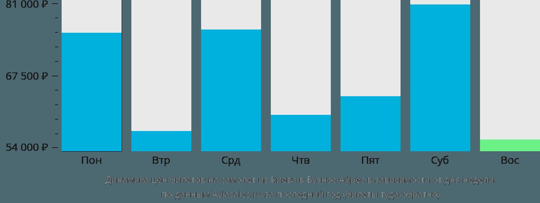 Динамика цен билетов на самолет из Киева в Буэнос-Айрес в зависимости от дня недели