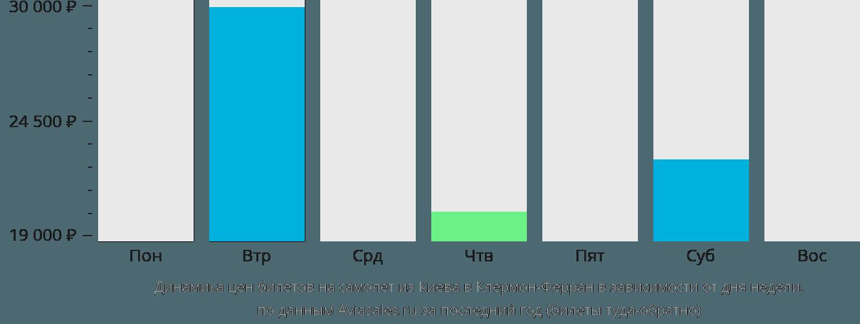 Динамика цен билетов на самолет из Киева в Клермон-Ферран в зависимости от дня недели