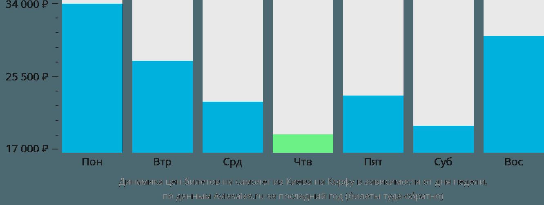 Динамика цен билетов на самолет из Киева на Корфу в зависимости от дня недели