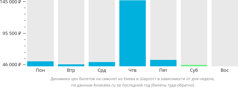 Динамика цен билетов на самолет из Киева в Шарлотт в зависимости от дня недели