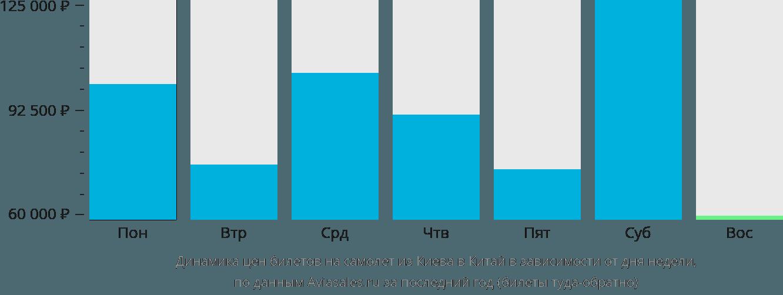 Динамика цен билетов на самолет из Киева в Китай в зависимости от дня недели