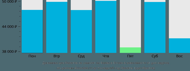 Динамика цен билетов на самолет из Киева в Кочин в зависимости от дня недели