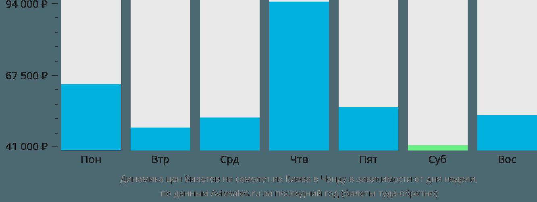 Динамика цен билетов на самолет из Киева в Чэнду в зависимости от дня недели