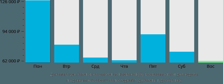 Динамика цен билетов на самолет из Киева на Кубу в зависимости от дня недели