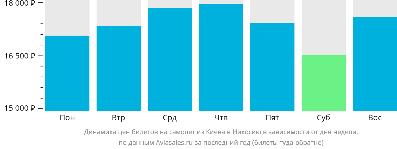 Динамика цен билетов на самолет из Киева в Никосию в зависимости от дня недели