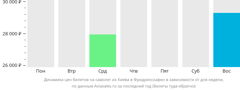 Динамика цен билетов на самолет из Киева в Фридрихсхафен в зависимости от дня недели