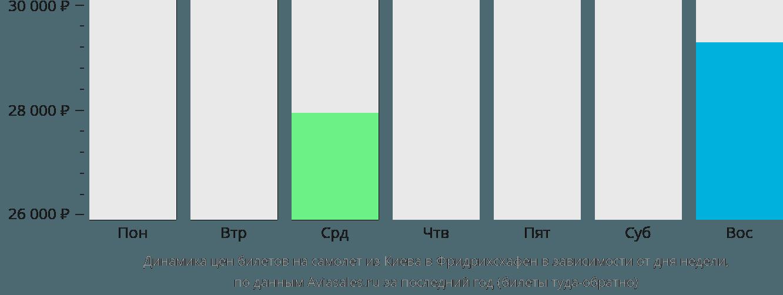 Динамика цен билетов на самолёт из Киева в Фридрихсхафен в зависимости от дня недели