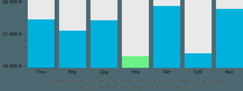 Динамика цен билетов на самолет из Киева в Ираклион (Крит) в зависимости от дня недели