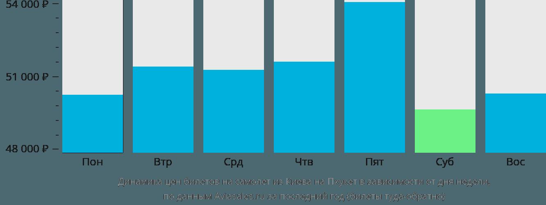 Динамика цен билетов на самолет из Киева на Пхукет в зависимости от дня недели