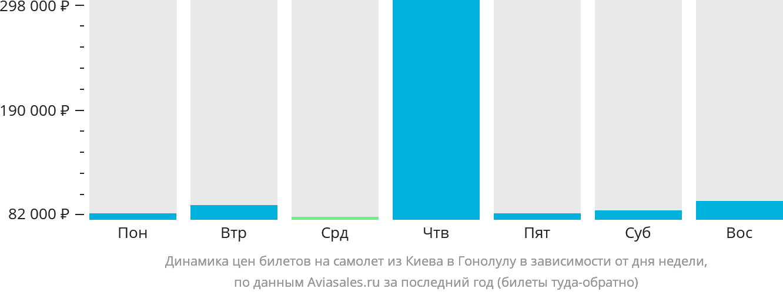 Динамика цен билетов на самолет из Киева в Гонолулу в зависимости от дня недели