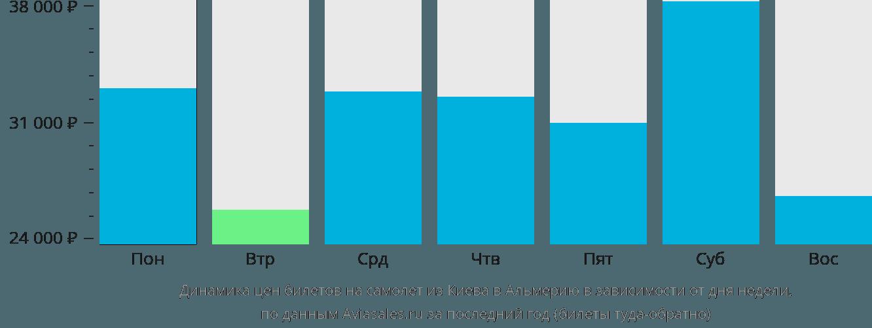 Динамика цен билетов на самолет из Киева в Альмерию в зависимости от дня недели