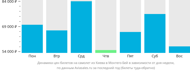 Динамика цен билетов на самолет из Киева в Монтего-Бей в зависимости от дня недели