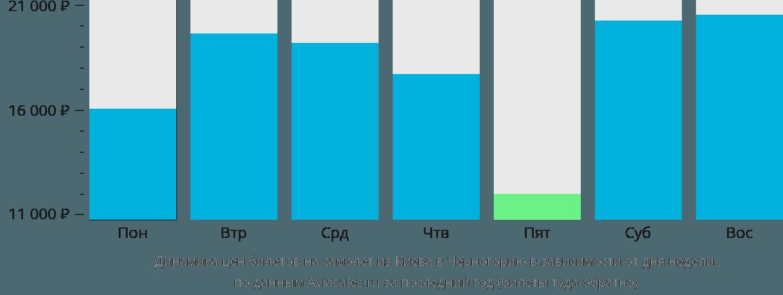 Динамика цен билетов на самолет из Киева в Черногорию в зависимости от дня недели