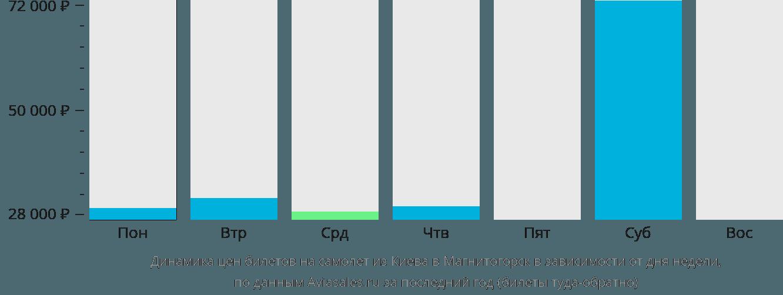 Динамика цен билетов на самолет из Киева в Магнитогорск в зависимости от дня недели
