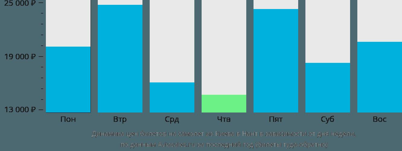 Динамика цен билетов на самолёт из Киева в Нант в зависимости от дня недели