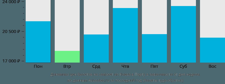 Динамика цен билетов на самолет из Киева в Порту в зависимости от дня недели