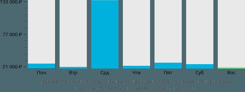 Динамика цен билетов на самолёт из Киева в Реджо-ди-Калабрию в зависимости от дня недели