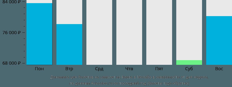 Динамика цен билетов на самолет из Киева в Малабо в зависимости от дня недели
