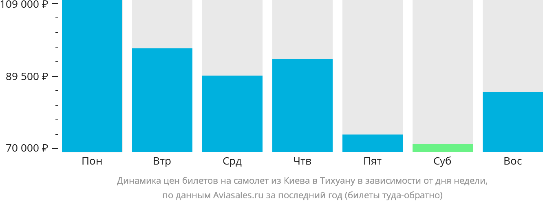 Динамика цен билетов на самолёт из Киева в Тихуану в зависимости от дня недели