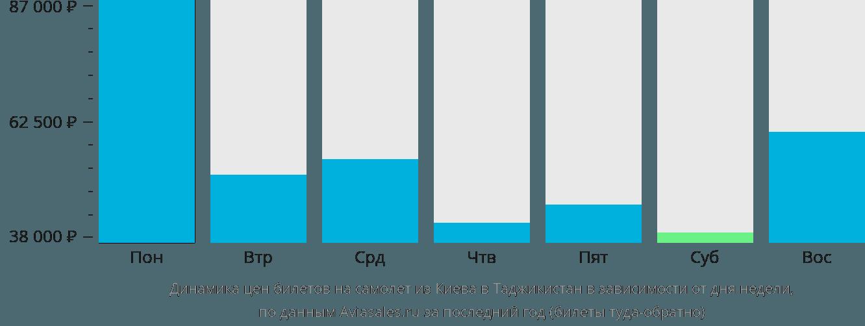 Динамика цен билетов на самолет из Киева в Таджикистан в зависимости от дня недели