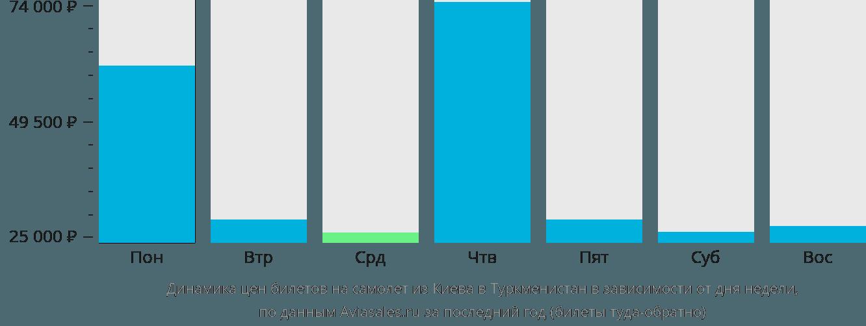Динамика цен билетов на самолёт из Киева в Туркменистан в зависимости от дня недели