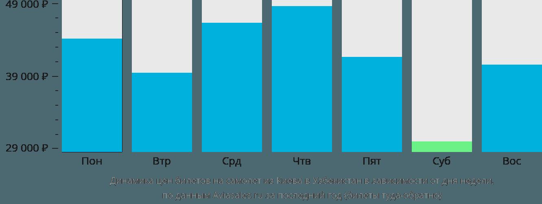 Динамика цен билетов на самолёт из Киева в Узбекистан в зависимости от дня недели