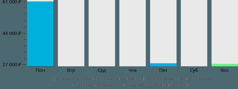 Динамика цен билетов на самолёт из Киева в Ваасу в зависимости от дня недели