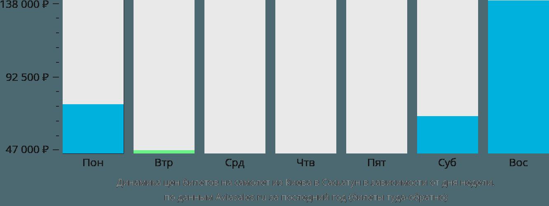 Динамика цен билетов на самолет из Киева в Саскатун в зависимости от дня недели