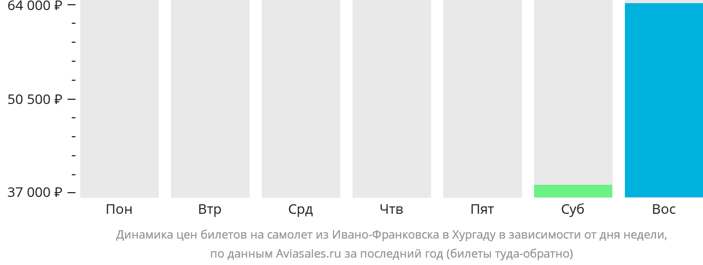 Динамика цен билетов на самолет из Ивано-Франковска в Хургаду в зависимости от дня недели