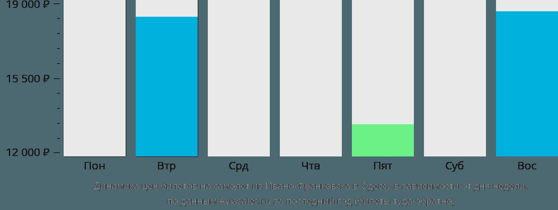 Динамика цен билетов на самолет из Ивано-Франковска в Одессу в зависимости от дня недели