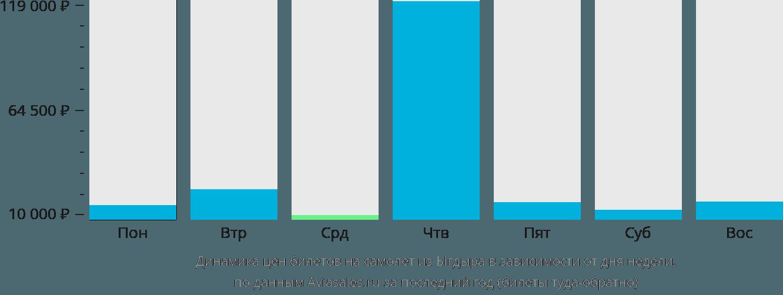 Динамика цен билетов на самолет из Ыгдыра в зависимости от дня недели