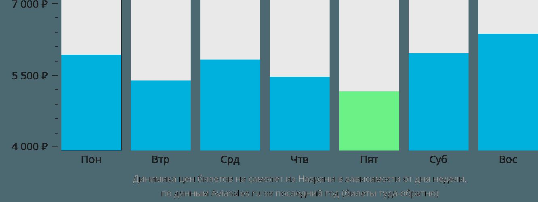 Динамика цен билетов на самолет из Назрани в зависимости от дня недели