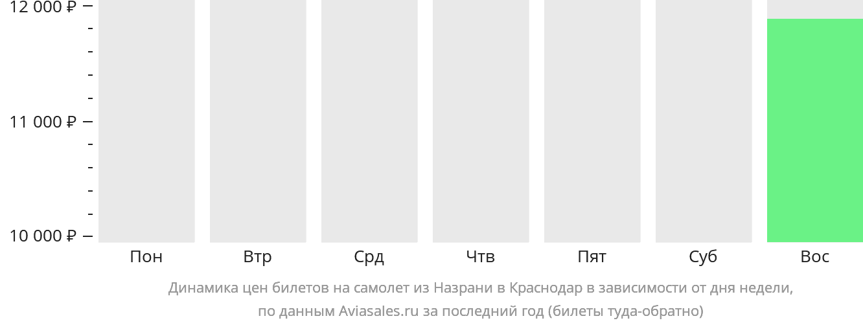 Динамика цен билетов на самолет из Назрани в Краснодар в зависимости от дня недели