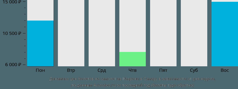 Динамика цен билетов на самолет из Назрани в Самару в зависимости от дня недели