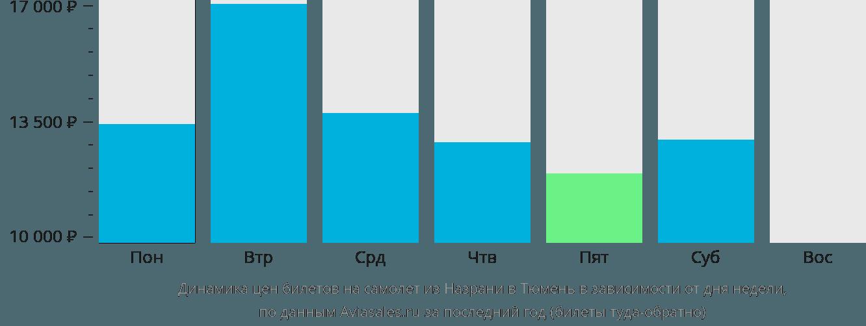 Динамика цен билетов на самолет из Назрани в Тюмень в зависимости от дня недели