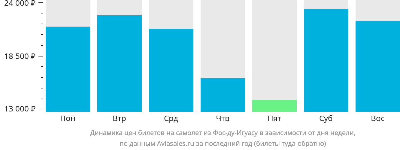 Динамика цен билетов на самолет из Фос-ду-Игуасу в зависимости от дня недели