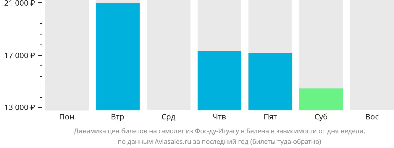 Динамика цен билетов на самолет из Фос-ду-Игуасу в Белена в зависимости от дня недели