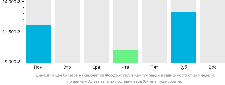 Динамика цен билетов на самолёт из Фос-ду-Игуасу в Кампу-Гранди в зависимости от дня недели