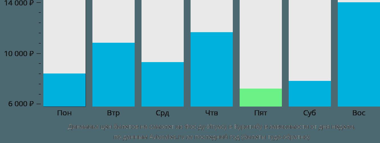 Динамика цен билетов на самолет из Фос-ду-Игуасу в Куритибу в зависимости от дня недели
