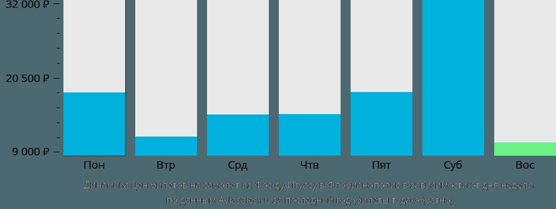 Динамика цен билетов на самолет из Фос-ду-Игуасу в Флорианополис в зависимости от дня недели