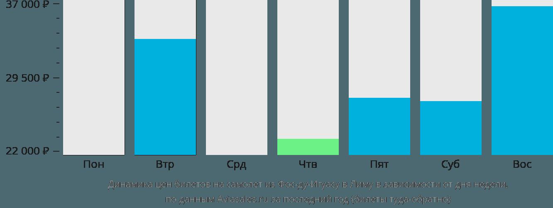 Динамика цен билетов на самолёт из Фос-ду-Игуасу в Лиму в зависимости от дня недели