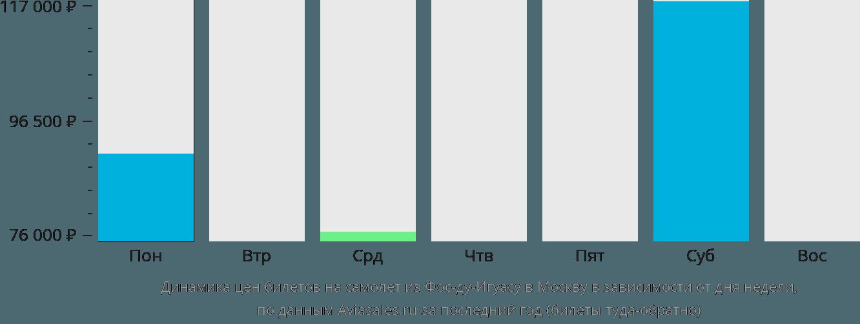 Динамика цен билетов на самолет из Фос-ду-Игуасу в Москву в зависимости от дня недели