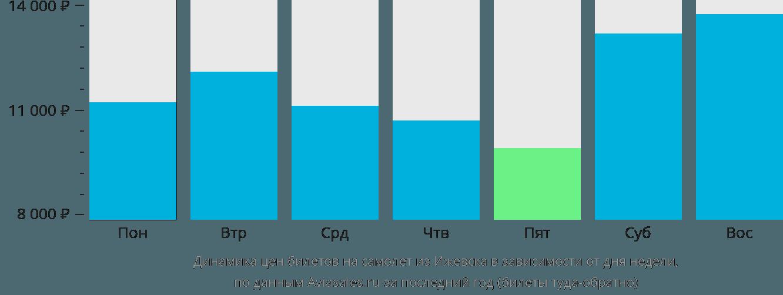 Динамика цен билетов на самолет из Ижевска в зависимости от дня недели