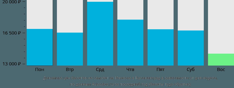 Динамика цен билетов на самолет из Ижевска в Калининград в зависимости от дня недели